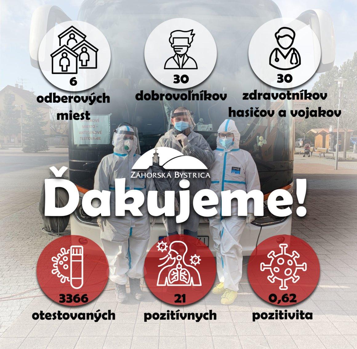 Testovanie v mestskej časti Záhorská Bystrica aktualizované 26.1.2021